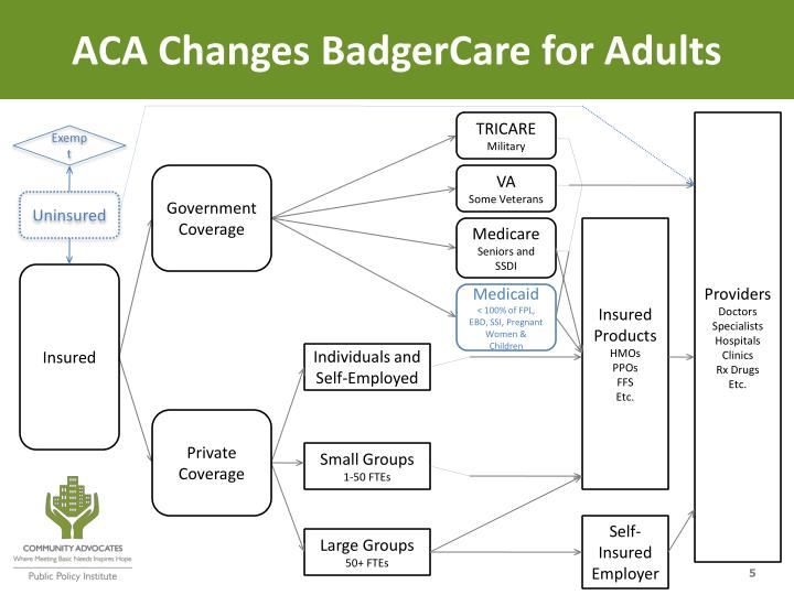 ACA Changes BadgerCare for Adults