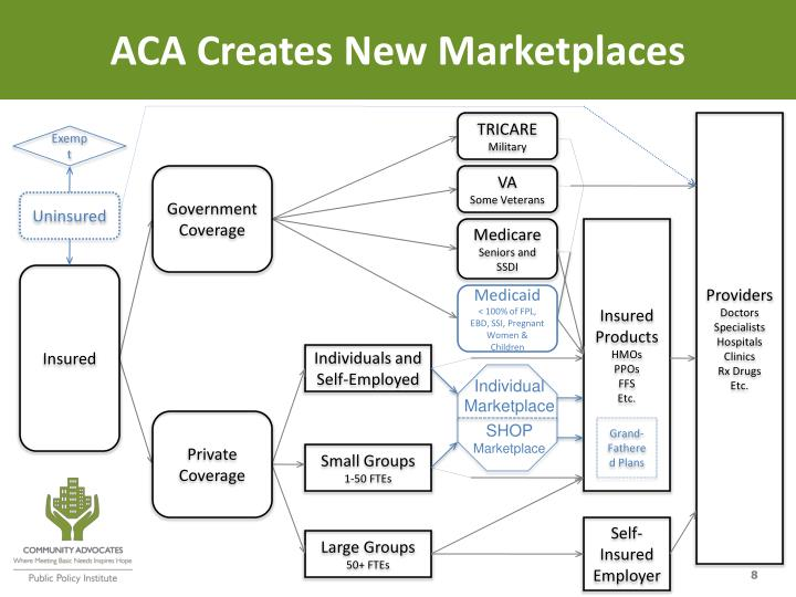 ACA Creates New Marketplaces