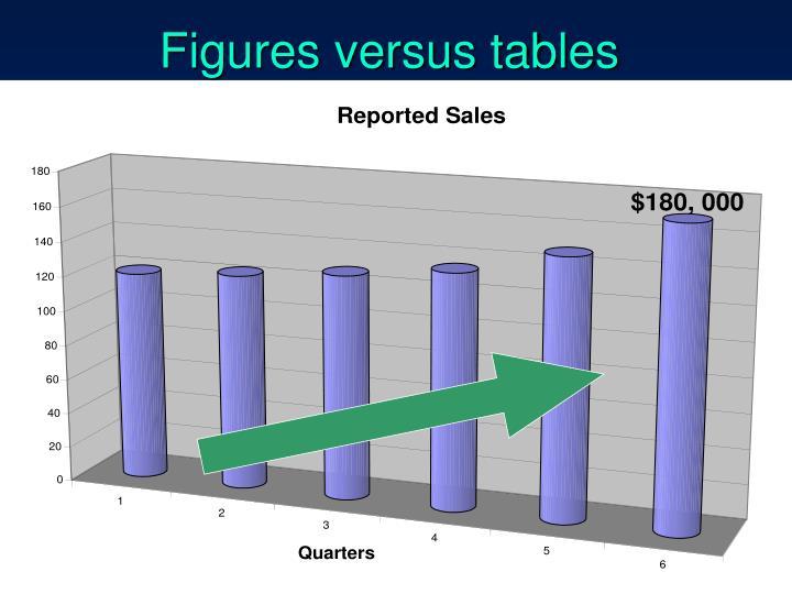 Figures versus tables