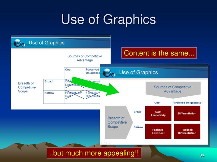 Use of Graphics
