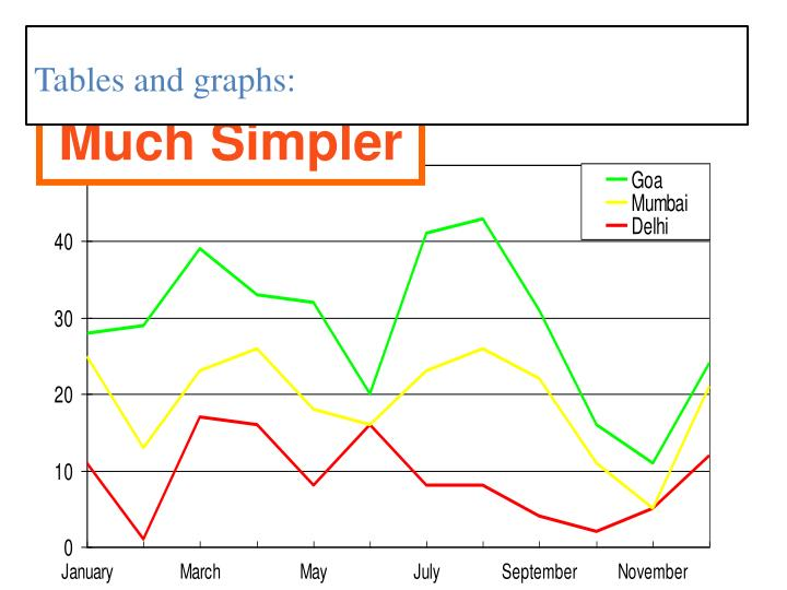 Tables and graphs: