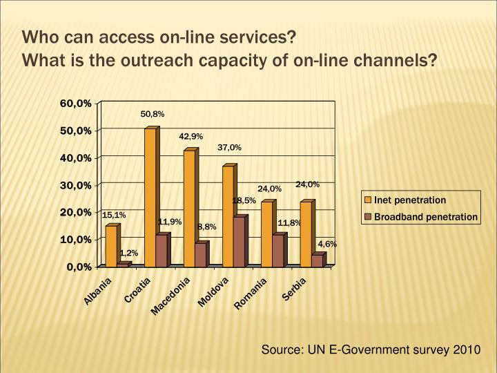 Who can access on-line services?