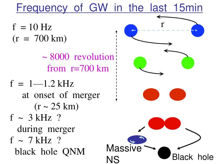 Frequency  of  GW  in  the  last  15min
