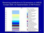 remaining contributions to cd emissions in unece europe 2020 full implementation of hm protocol