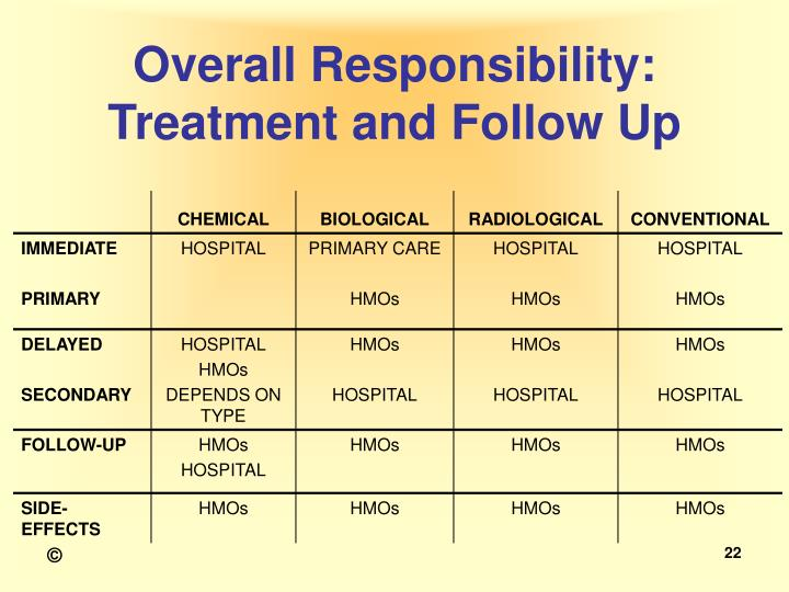 Overall Responsibility: Treatment and Follow Up