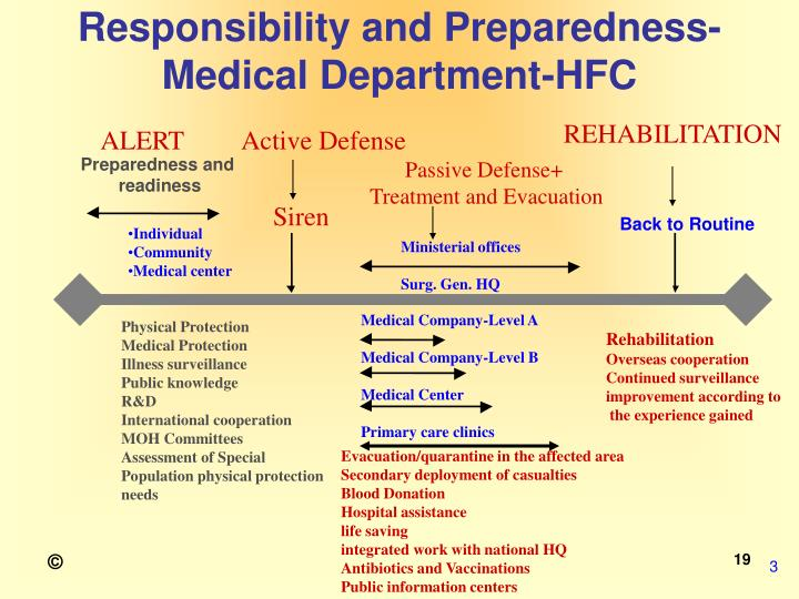Responsibility and Preparedness-Medical Department-HFC