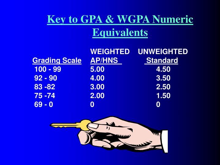 Key to GPA & WGPA Numeric Equivalents