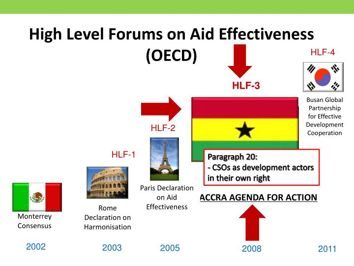 High level forums on aid effectiveness oecd