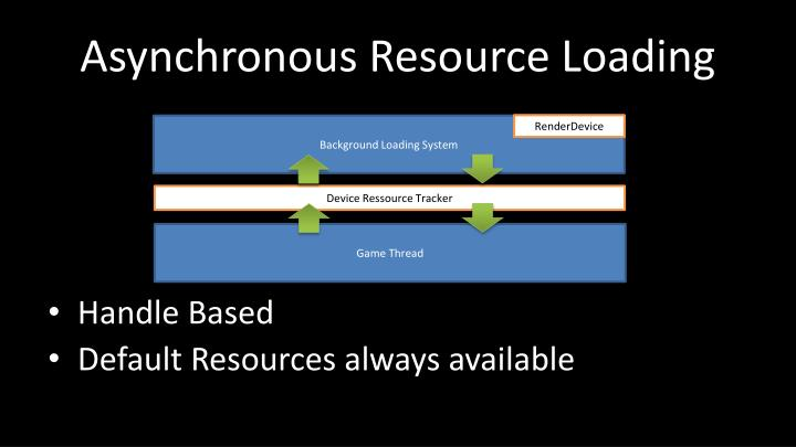 Asynchronous Resource Loading
