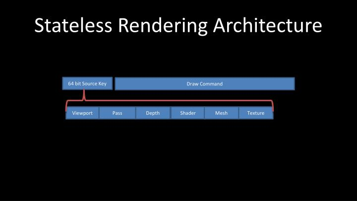 Stateless Rendering Architecture