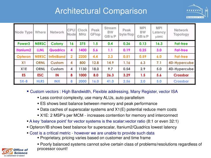 Architectural Comparison