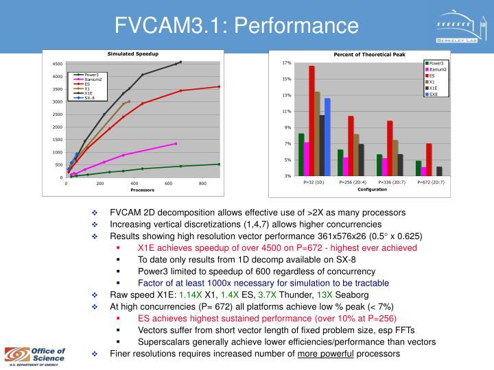 FVCAM3.1: Performance