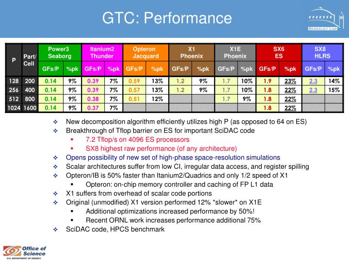 GTC: Performance