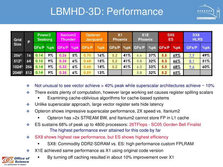 LBMHD-3D: Performance