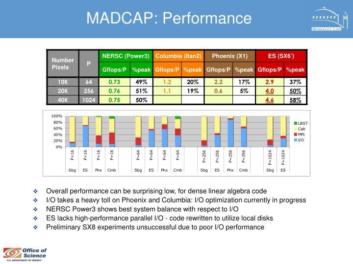 MADCAP: Performance