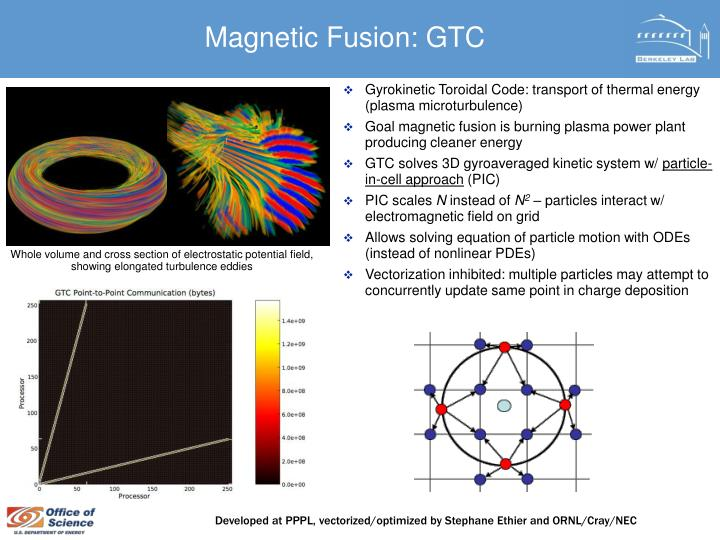 Magnetic Fusion: GTC