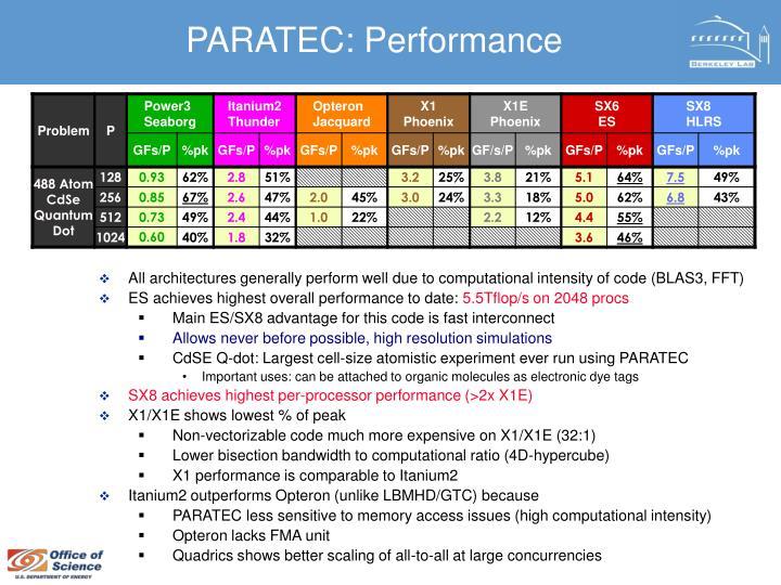 PARATEC: Performance