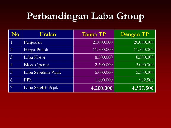 Perbandingan Laba Group