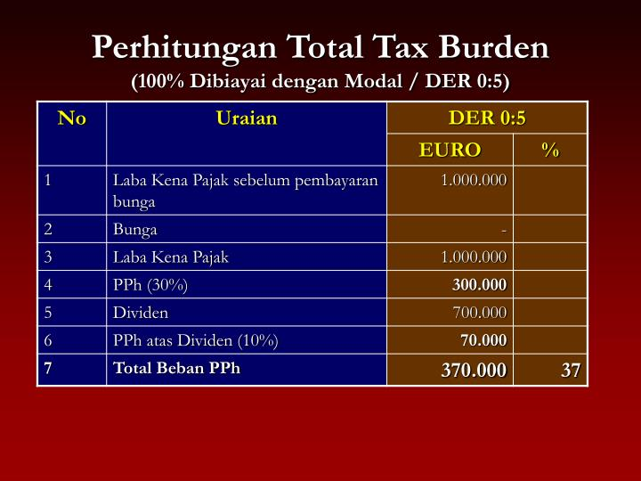 Perhitungan Total Tax Burden