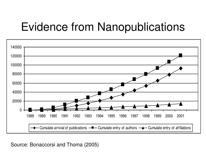 Evidence from Nanopublications