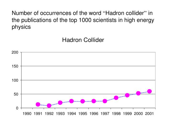 Number of occurrences of the word