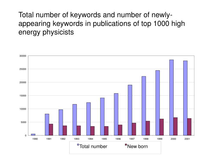 Total number of keywords and number of newly-appearing keywords in publications of top 1000 high energy physicists