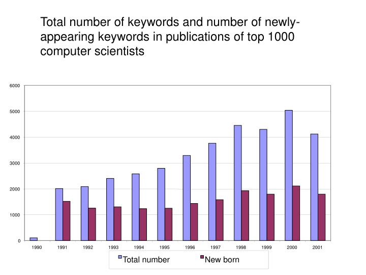 Total number of keywords and number of newly-appearing keywords in publications of top 1000 computer scientists