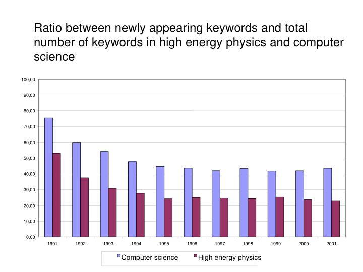 Ratio between newly appearing keywords and total number of keywords in high energy physics and computer science