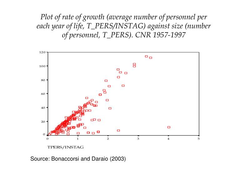 Plot of rate of growth (average number of personnel per each year of life, T_PERS/INSTAG) against size (number of personnel, T_PERS). CNR 1957-1997