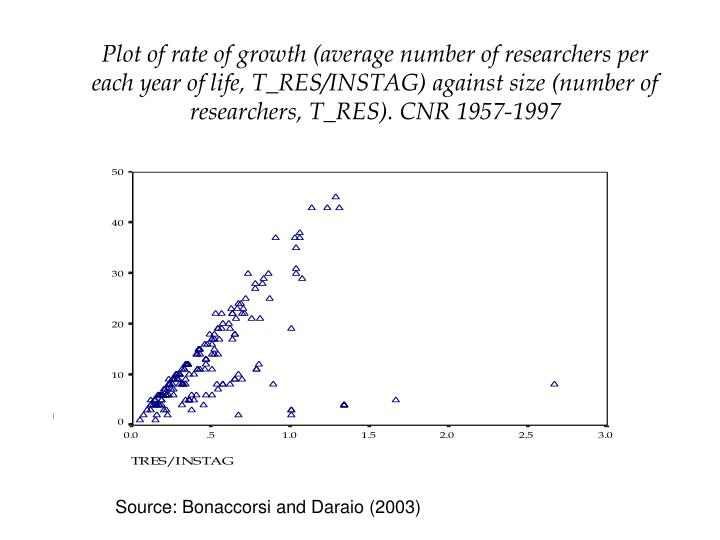 Plot of rate of growth (average number of researchers per each year of life, T_RES/INSTAG) against size (number of researchers, T_RES). CNR 1957-1997