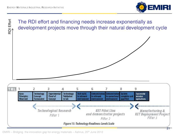 The RDI effort and financing needs increase exponentially as development projects move through their natural development cycle