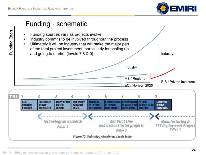Funding - schematic