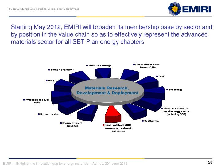 Starting May 2012, EMIRI will broaden its membership base by sector and by position in the value chain so as to effectively represent the advanced materials sector for all SET Plan energy chapters