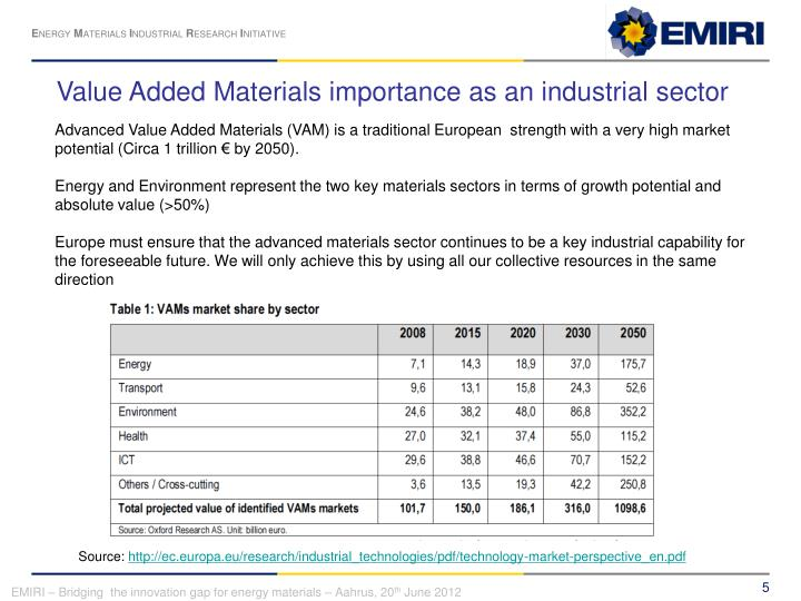 Value Added Materials importance as an industrial sector