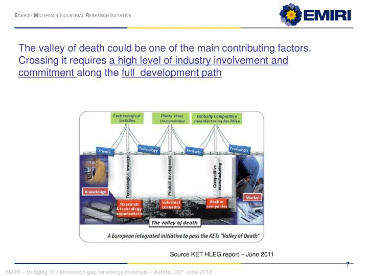 The valley of death could be one of the main contributing factors.