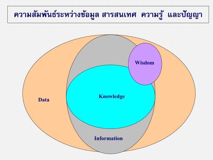 ความสัมพันธ์ระหว่างข้อมูล สารสนเทศ  ความรู้  และปัญญา