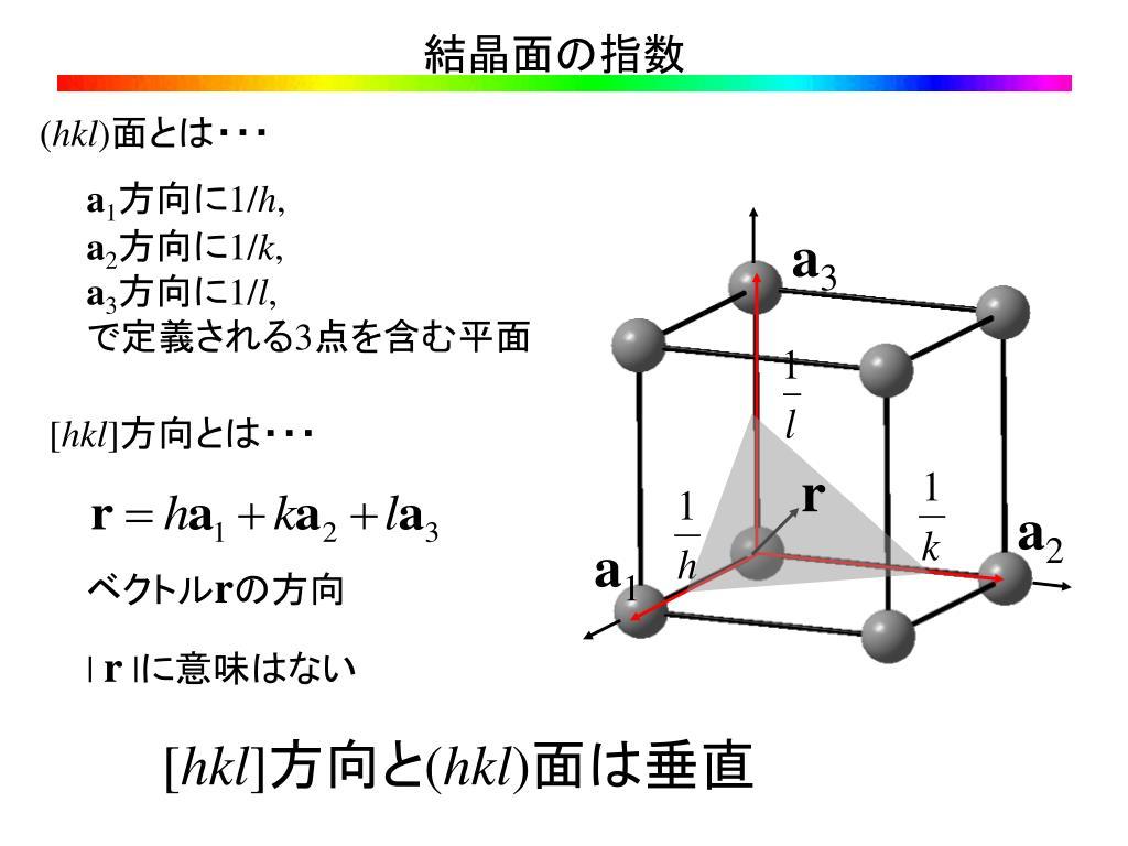 PPT - 結晶面の指数 PowerPoint ...