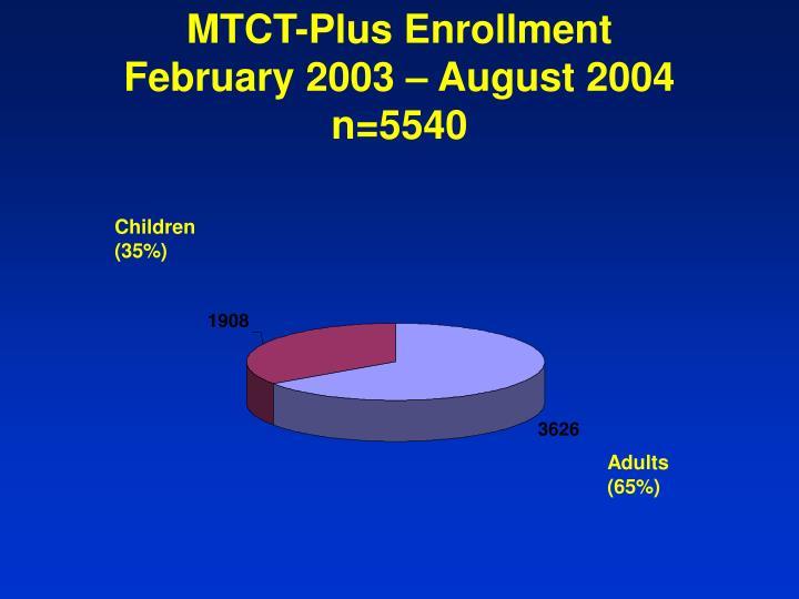 MTCT-Plus Enrollment