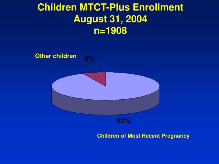 Children MTCT-Plus Enrollment  August 31, 2004