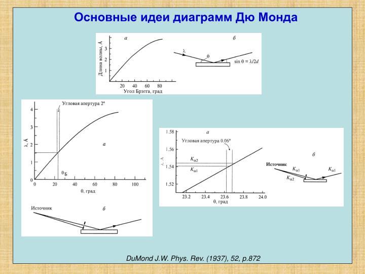 Основные идеи диаграмм Дю Монда