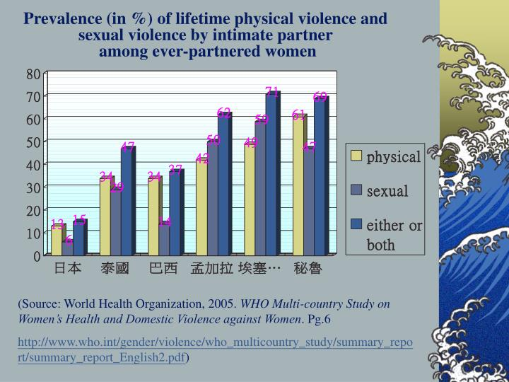 Prevalence (in %) of lifetime physical violence and sexual violence by intimate partner