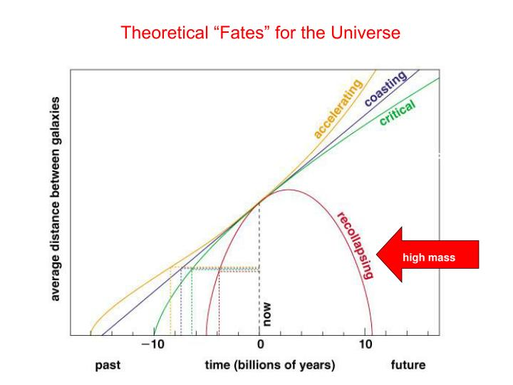 """Theoretical """"Fates"""" for the Universe"""
