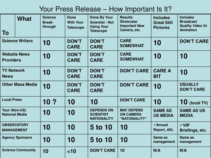 Your Press Release – How Important Is It?