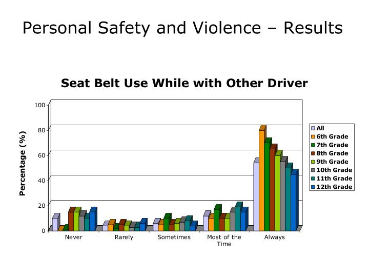 Personal Safety and Violence – Results