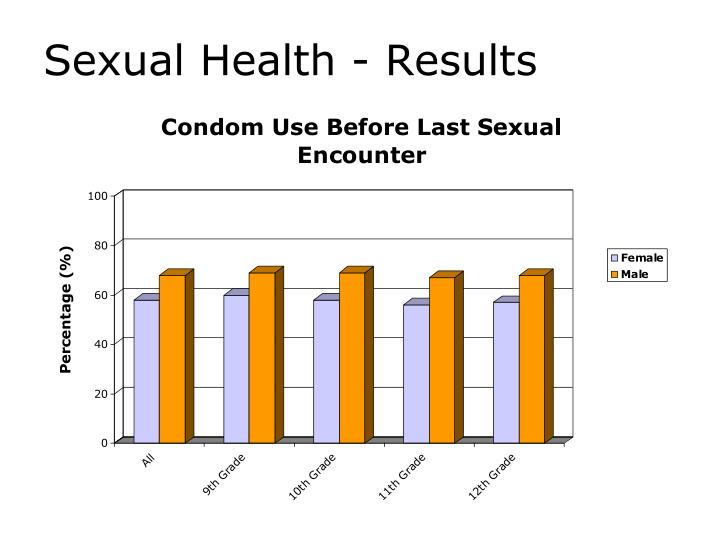 Sexual Health - Results