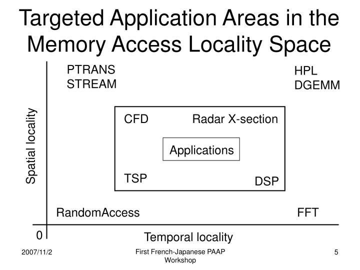 Targeted Application Areas in the Memory Access Locality Space