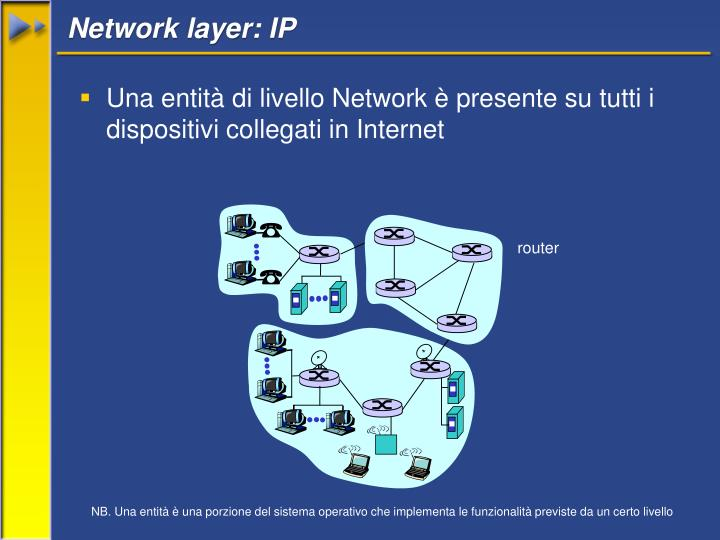 Network layer: IP