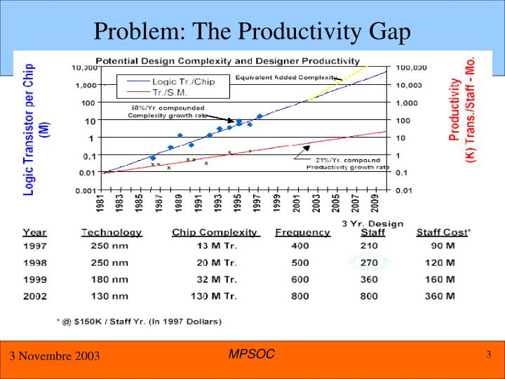 Problem: The Productivity Gap