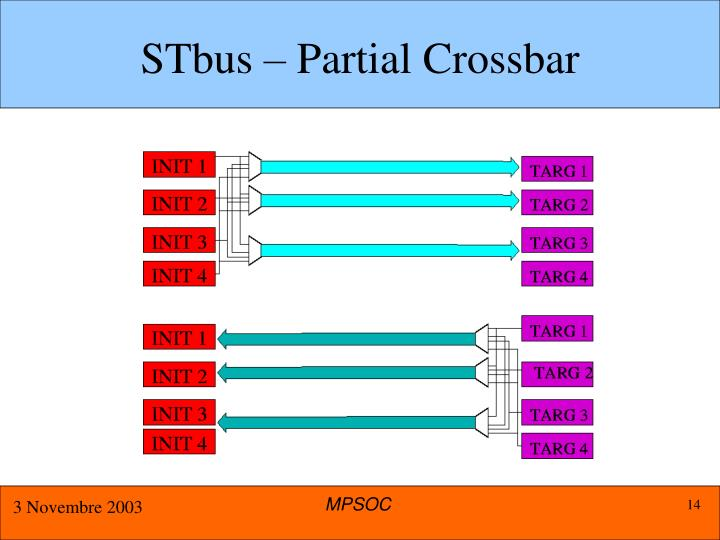 STbus – Partial Crossbar