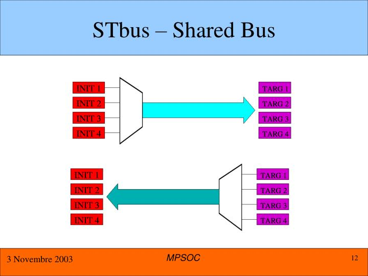 STbus – Shared Bus
